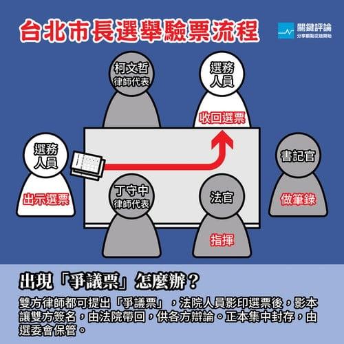 台北市長驗票