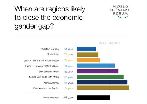 WEF 性別差距 2018