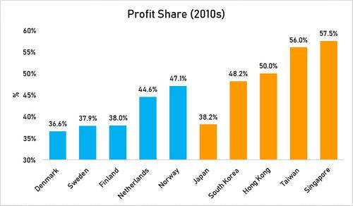 profit_share