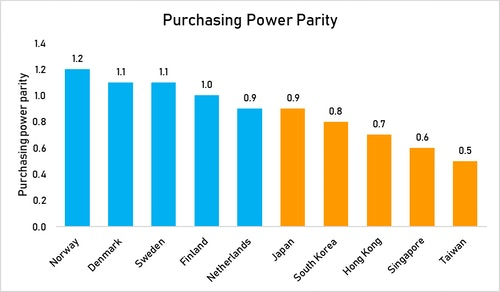 Purchasing_power
