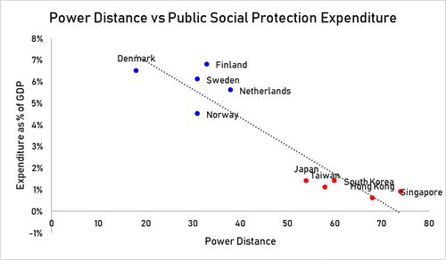 power_distance