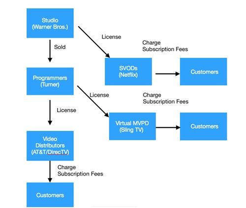 SVODs產業關係圖