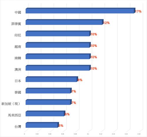 各國消費稅率