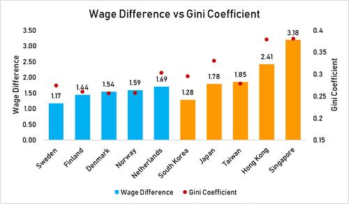 Wage_vs_gini