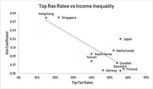 tax_vs_income