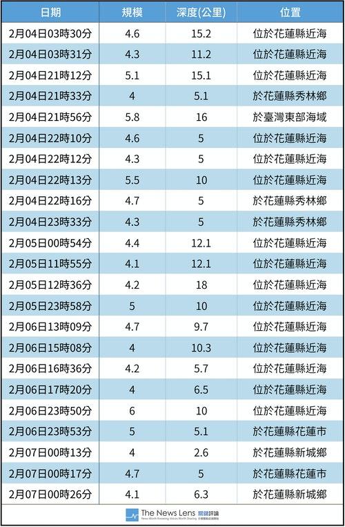 近日地震_(1)