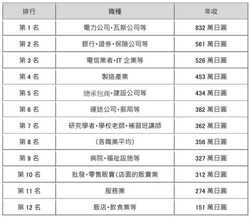日本各職種的年收排行