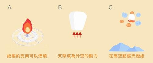 環保天燈的運作方式