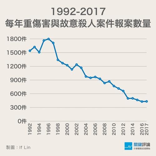 1992-2017重傷害與故意殺人案件數