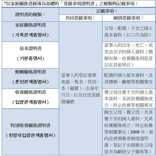 以家族關係登錄簿為基礎的「登錄事項證明書」之種類與記載事項