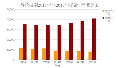 行政機關2011年~2017年派遣、承攬勞工