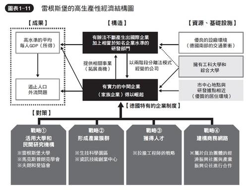 《地方創生_2_0》內文附圖-圖表1-11
