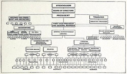 Organization_Chart_of_a_large_Company_Ma