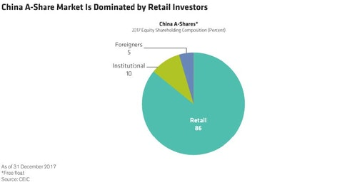中國A股_中國股市開放後,波動性將隨之而來?
