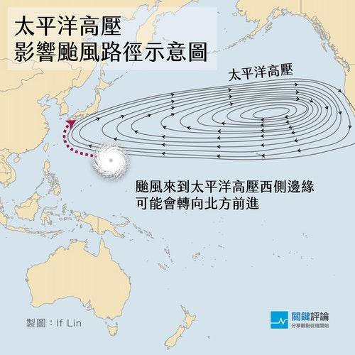 太平高壓影響颱風路徑-向北轉