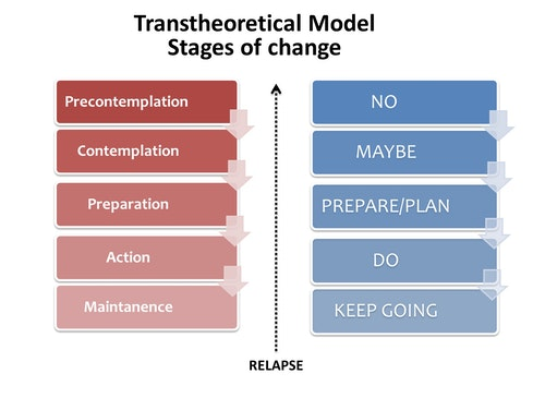 Transtheoretical_Model_-_Stages_of_chang