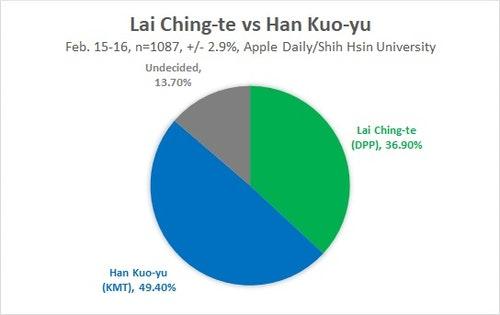 Lai_vs_Han_2