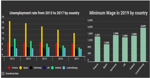 歐洲各國2019年薪資與逐年失業率