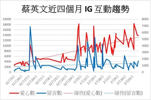 蔡英文近四個月IG互動趨勢