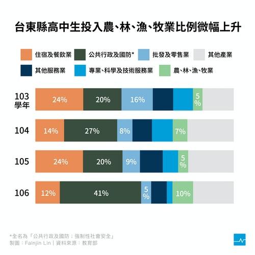 各縣市就業產業比例比較3_[已復原]_工作區域_1_複本_2