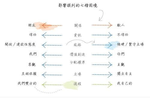 影響談判的七種困境