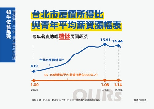 台北市房價所得比與青年平均薪資漲幅表