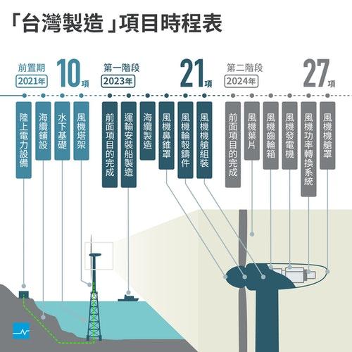 離岸風電時程卡1_(2)