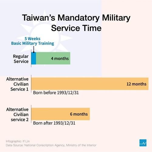 台灣-各國兵役役期v4