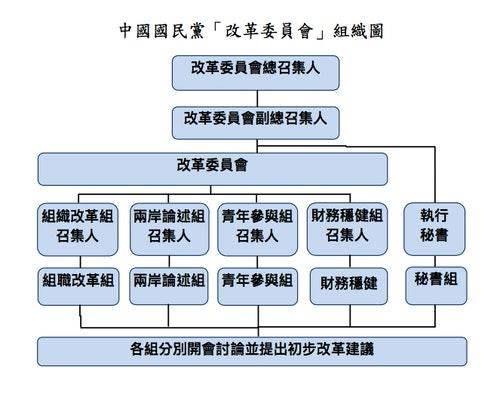 國民黨改革委員會