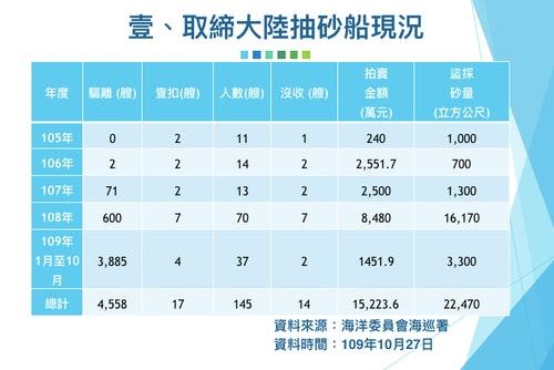 中國違法抽砂船統計