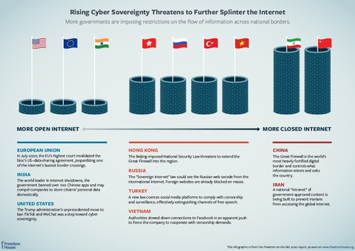 FH_FOTN_2020_GRAPHIC04_Cyber_Sovereignty