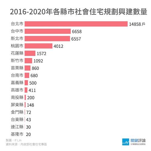 圖四、2020各縣市預計興建的戶數