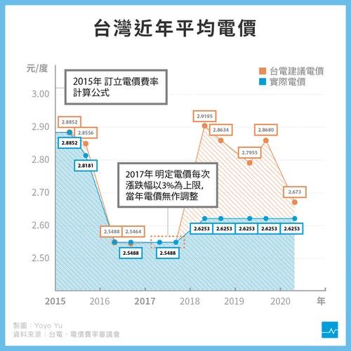 近年平均電價-v10