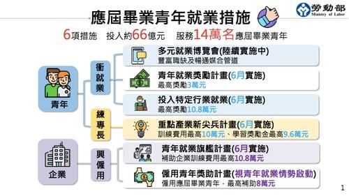 勞動部簡報青年就業獎助相關措施