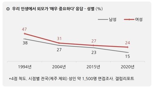 1994-2020年間,韓國人認為人生中,「外表非常重要」比數的歷年變化圖(%)