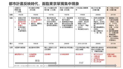 20200815_都市計畫反映時代面臨東京單獨集中現象