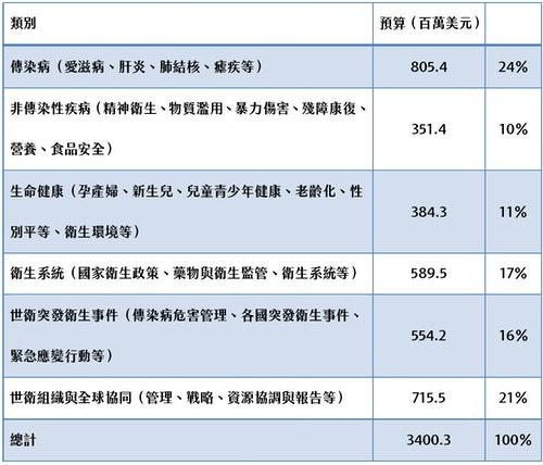 世衛2018-2019規畫預算方案