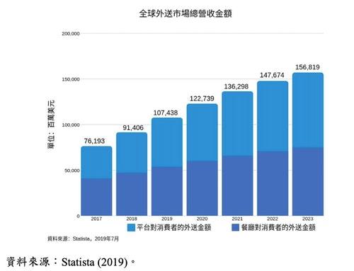 表5-3-4 日本餐飲業員工僱用人數與年增率