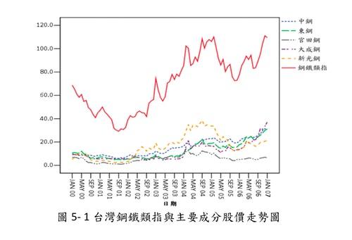 台灣上市鋼鐵類股價指數預測之研究