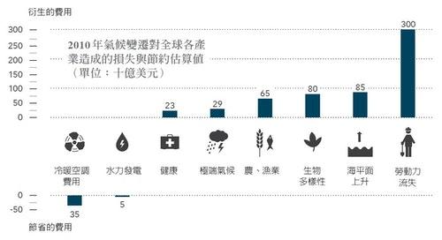 2010氣候變遷對全球產業造成的損失與節約估算