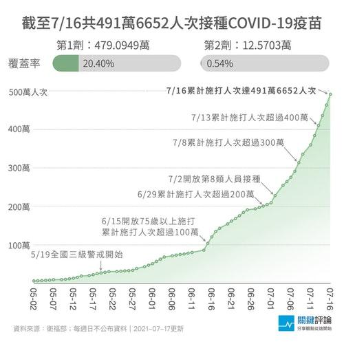 0717_COVID-19_疫苗累計接種數目